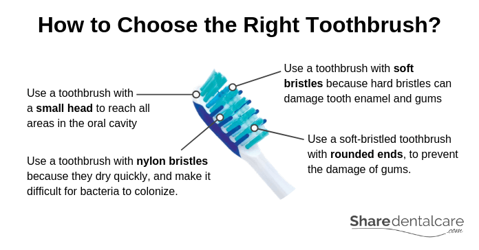 How to Choose The Right Toothbrush?