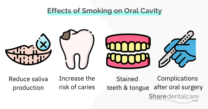 Smoking can cause complications after oral surgery
